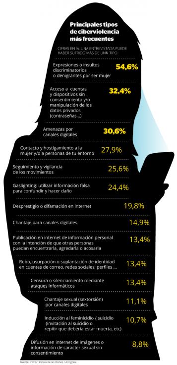 Silueta mujer con mobil y listado de ciber-violencias
