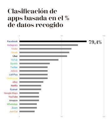 gràfica de barras horizontales de los datos recogidos por oligopolios. sale Facebook con 70% la que más